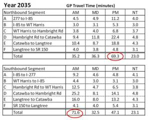 TravelTime2035ppt
